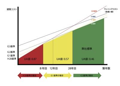 温熱対費用グラフ[大工村版].jpg