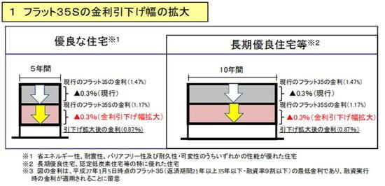 フラット35S金利優遇拡大.jpg