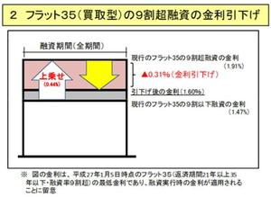 フラット35S10割融資金利上乗せ縮小.jpg