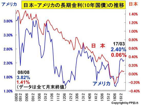 日米長期金利推移1703.jpg
