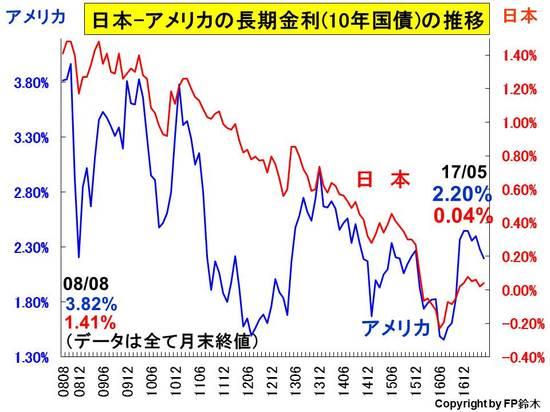 日米長期金利推移1705.jpg
