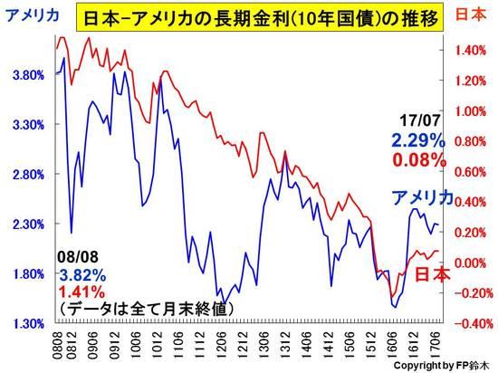 日米長期金利推移1707.jpg