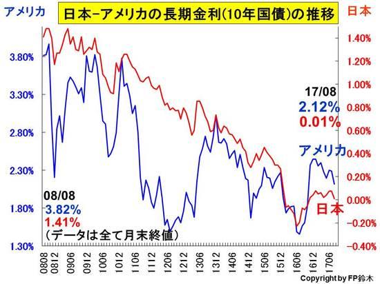 日米長期金利推移1708.jpg