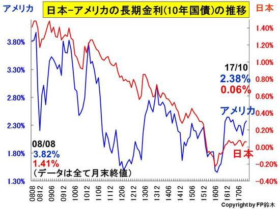 日米長期金利推移1710.jpg