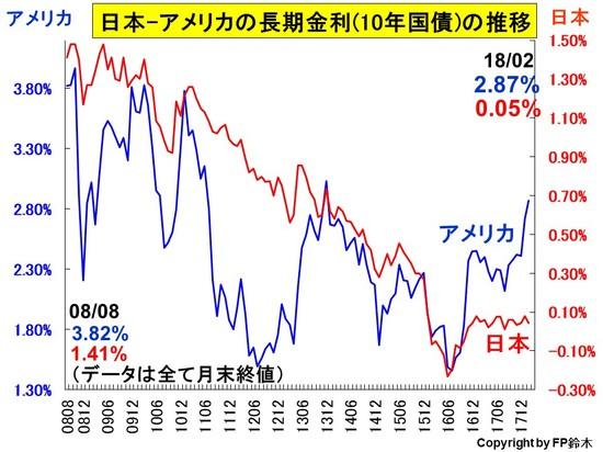 日米長期金利推移1802.jpg