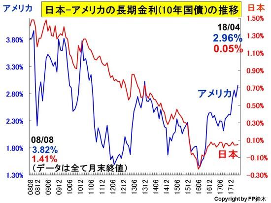 日米長期金利推移1804.jpg