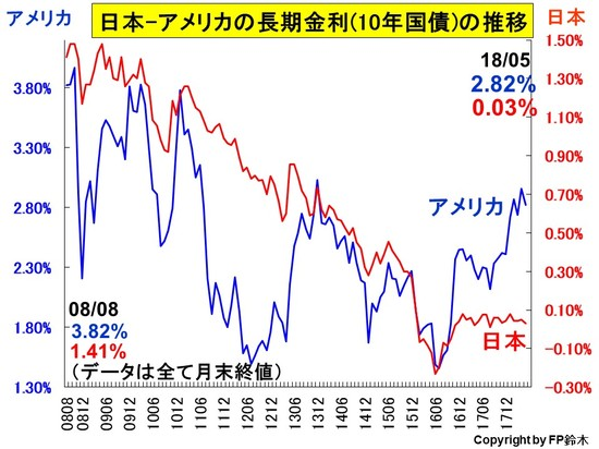 日米長期金利推移1805.jpg