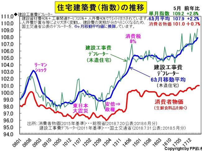 住宅建築価格1805.jpg