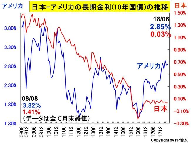 日米長期金利推移1806.jpg