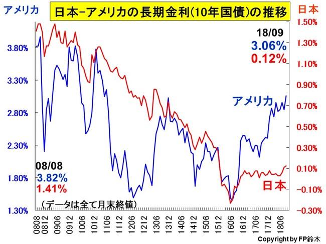 日米長期金利推移1809.jpg