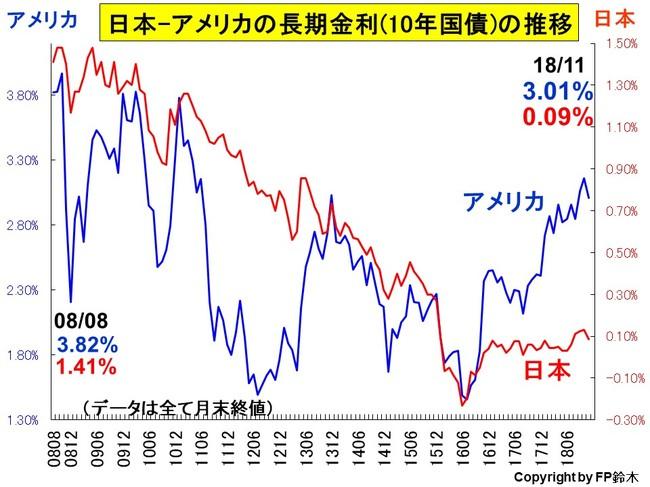 日米長期金利推移1811.jpg