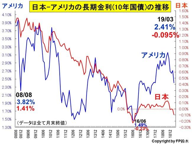 日米長期金利推移1903.jpg