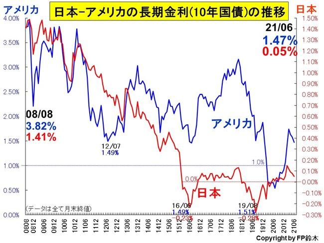 日米長期金利推移2106.jpg
