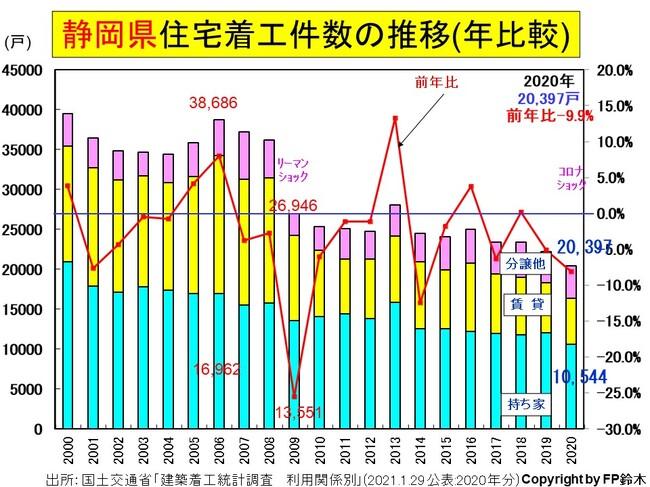 静岡県住宅着工数-年2020.jpg